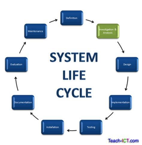 System development life cycle essay