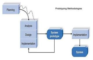 System Development Life Cycle Essay; information